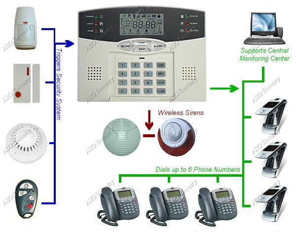 Wireless Home Security System Lcd Burglar Fire Alarm